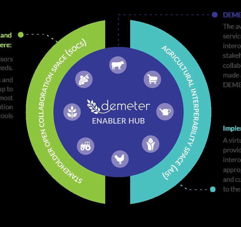 DEMETER Technical Update – Thanasis Poulakidas, Integration Manager